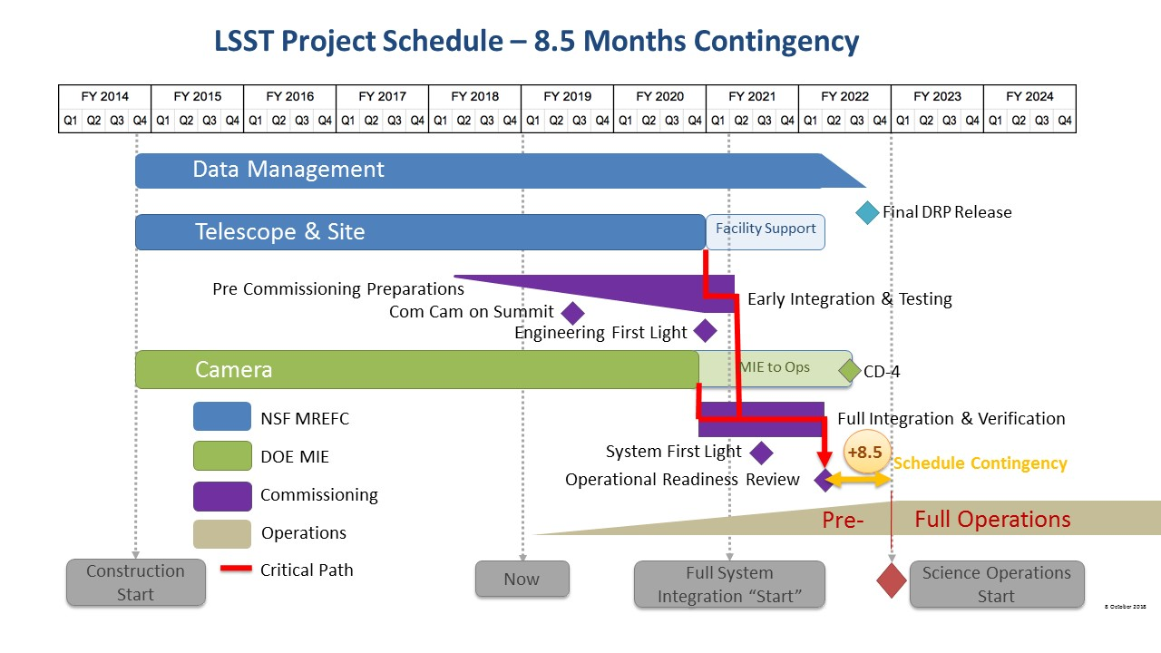 Lsst Project Schedule The Large Synoptic Survey Telescope