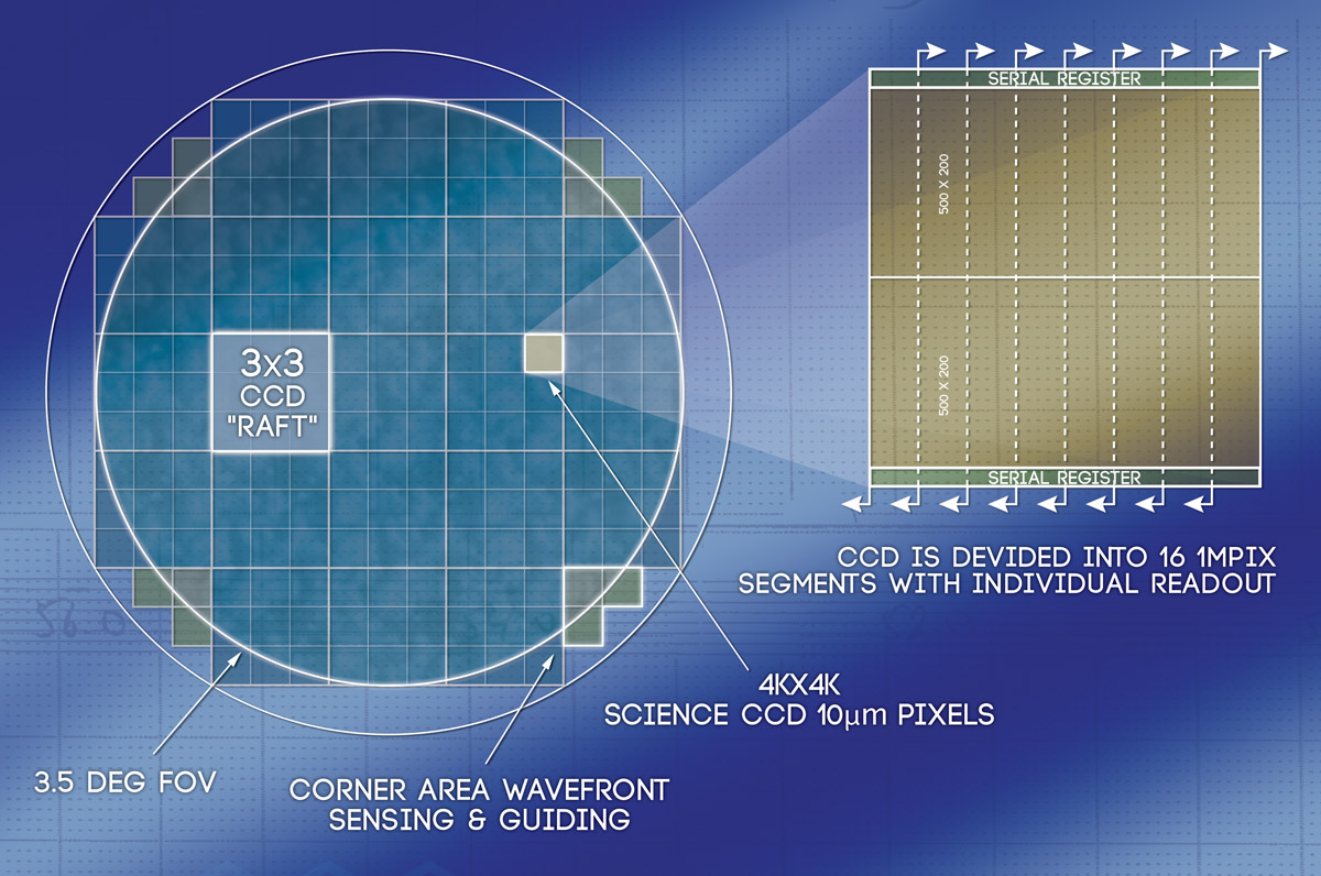 LSST Focal Plane | The Large Synoptic Survey Telescope