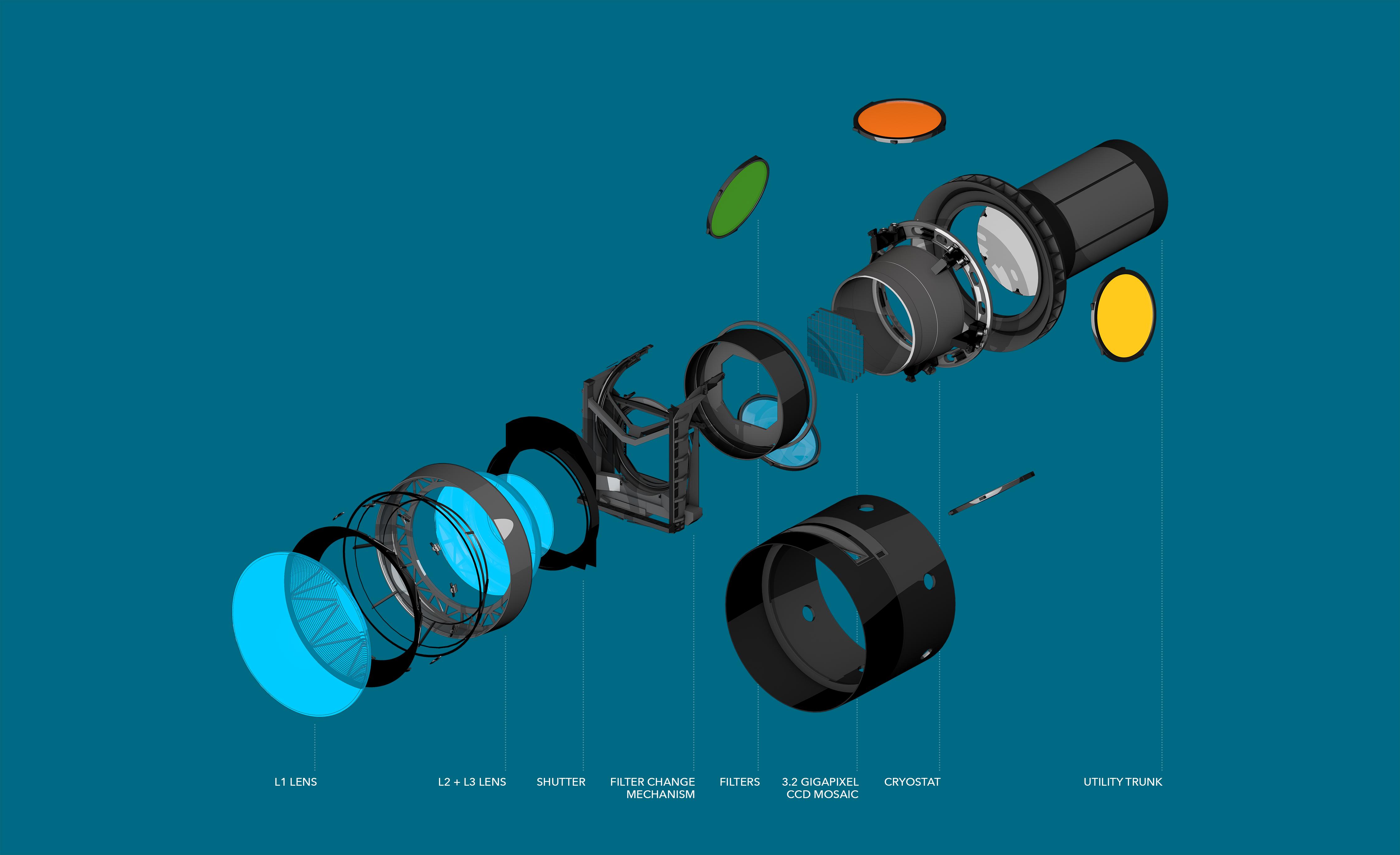 Camera | The Large Synoptic Survey Telescope