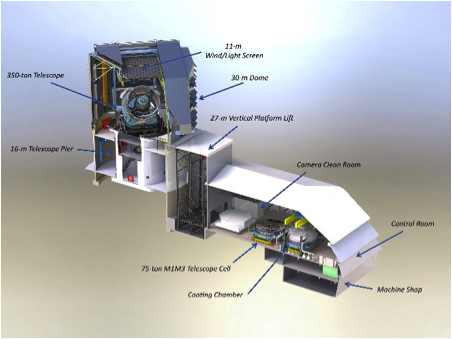 Detailed, cut-away view of the LSST Summit Facility shows how the pieces fit together.