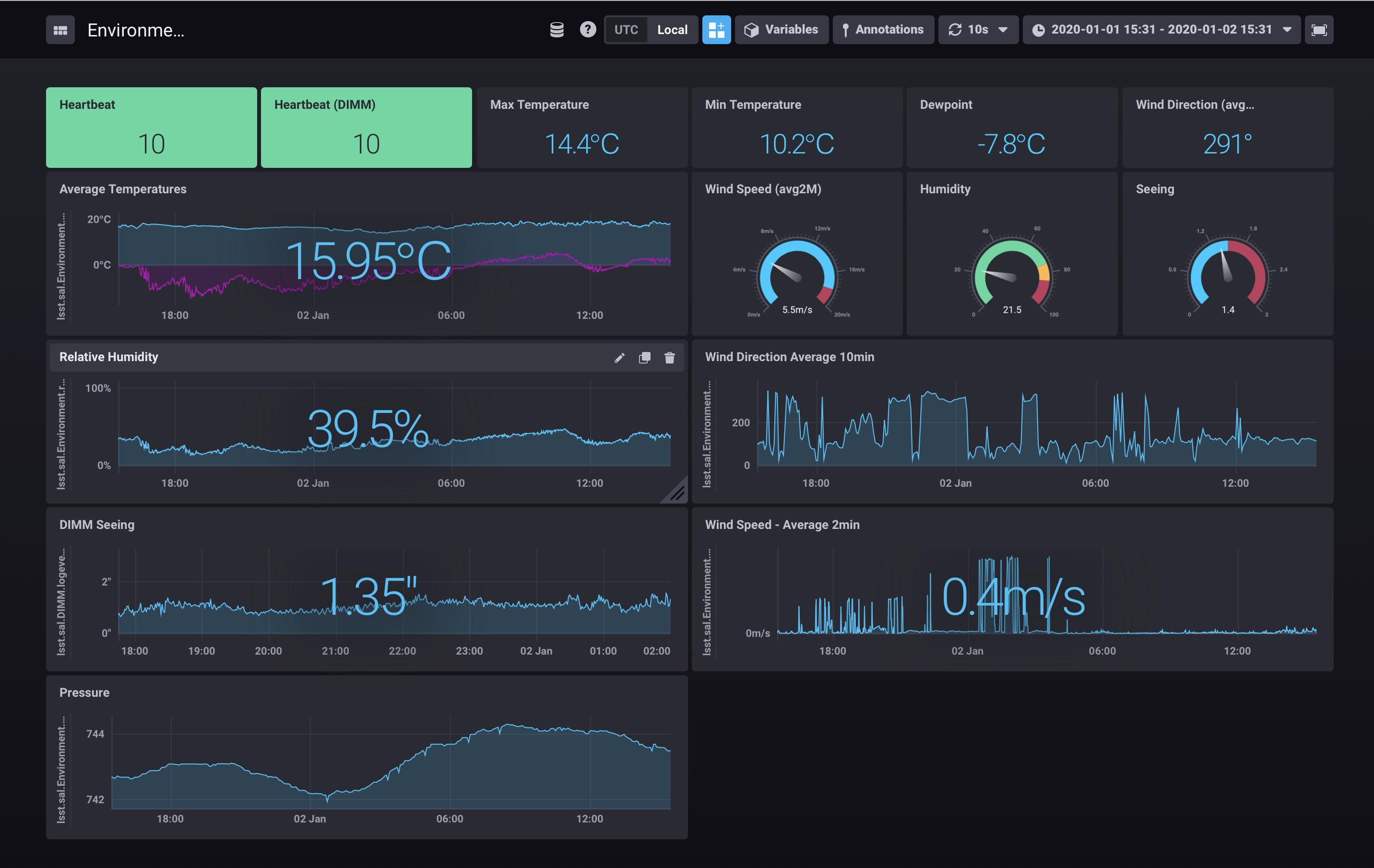 Chronograf dashboard featuring weather station data