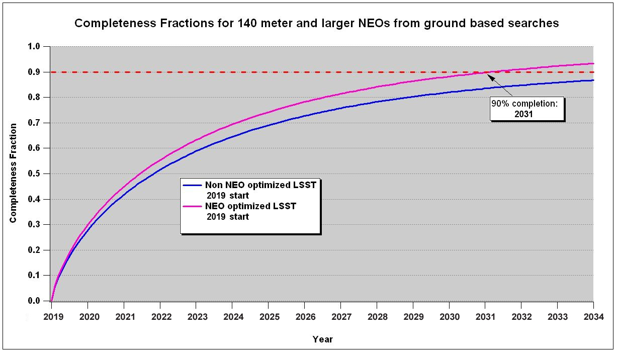 This graph shows how quickly an LSST survey optimized to look for NEOs could find 90% of them, versus an unoptimized survey.