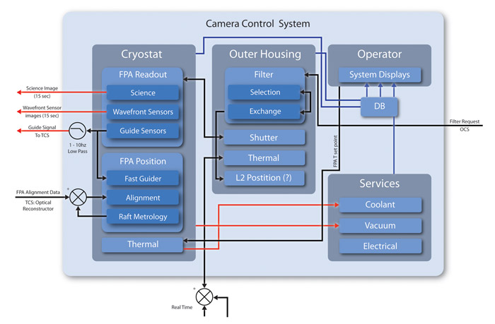 A schematic outlining the camera control system.