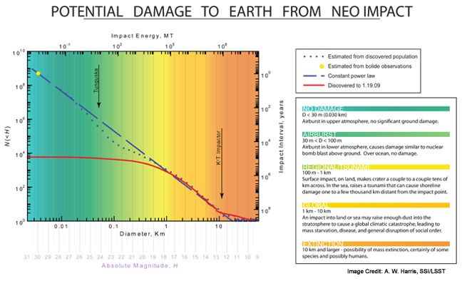 This graph shows current estimates for numbers of near-earth asteroids and how often they might impact Earth by size, color-coded by the amount of damage they could cause.