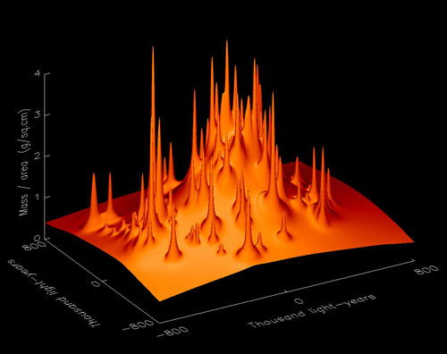 Orange in this graph represent mass.  The spikes are galaxies, embedded within a mound of dark matter.