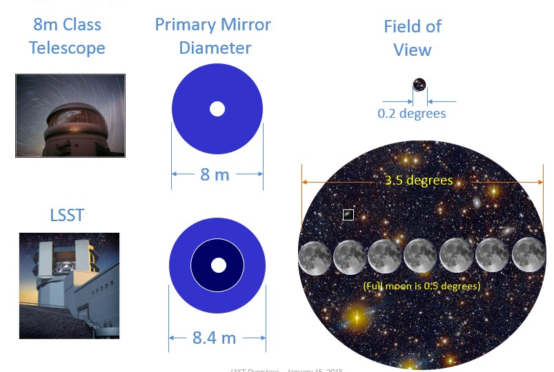 A comparison of the field of view on the sky for a typical 8m class telescope and the LSST field of view enabled by this unique design.