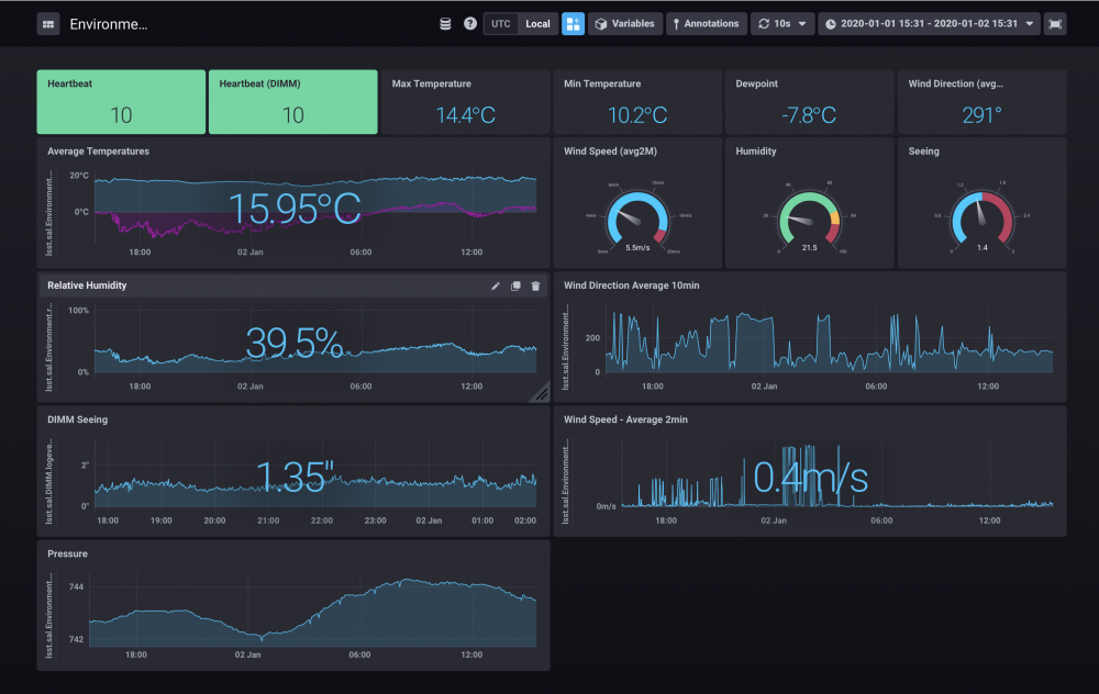 Chronograf dashboard featuring weather station data