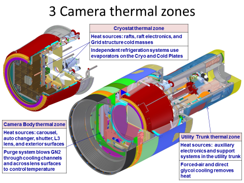 The LSST camera has three separate thermal zones as indicated in this illustration.